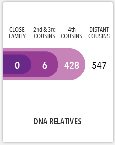 My 23andMe DNA Relatives